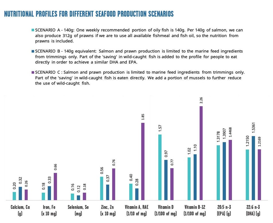 Nutritional profiles for different seafood production schemes