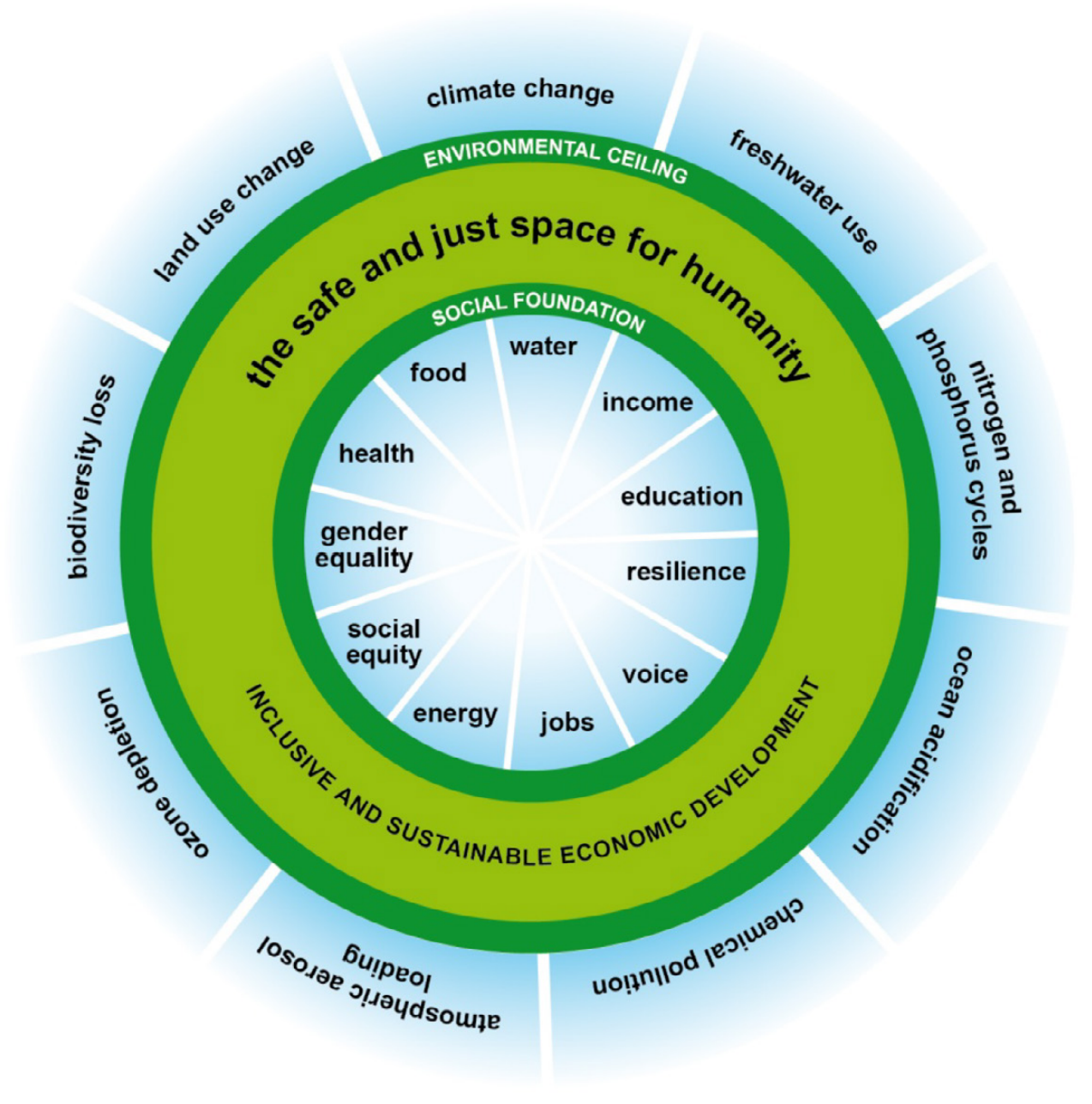 Figure 19: The doughnut economics concept: a sustainable zone within planetary boundaries and a socio-economic foundation.