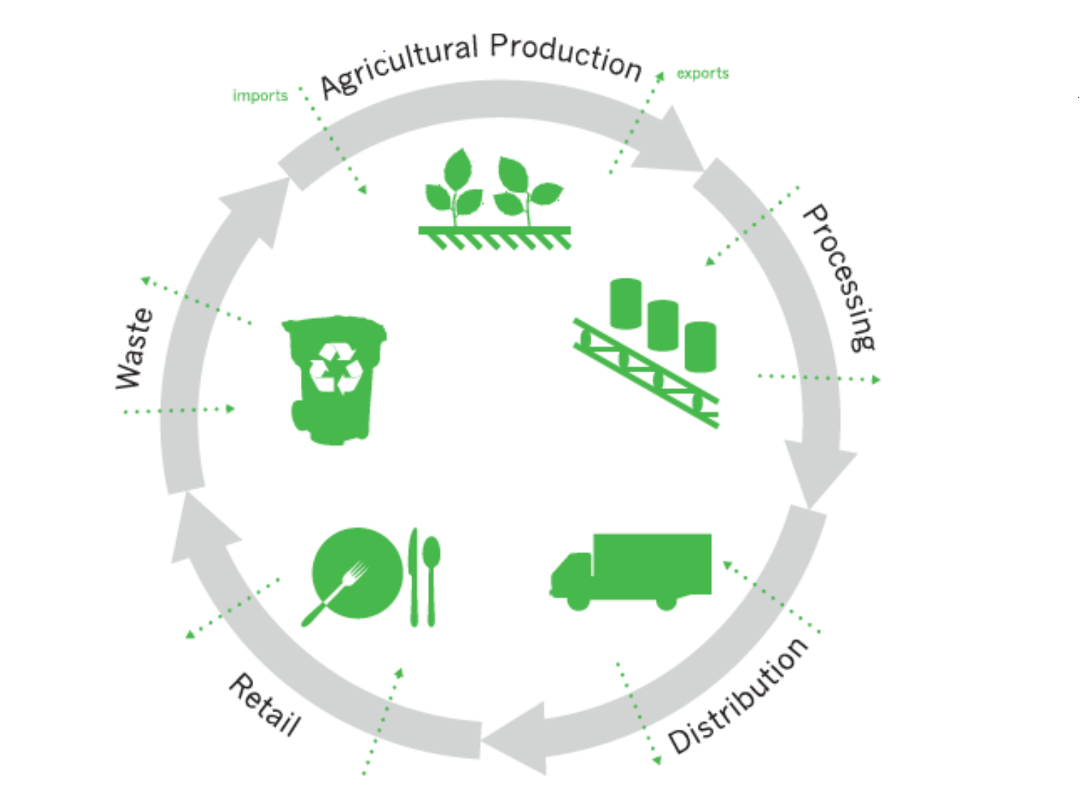 Figure 1: A circular representation of processes within the food system.