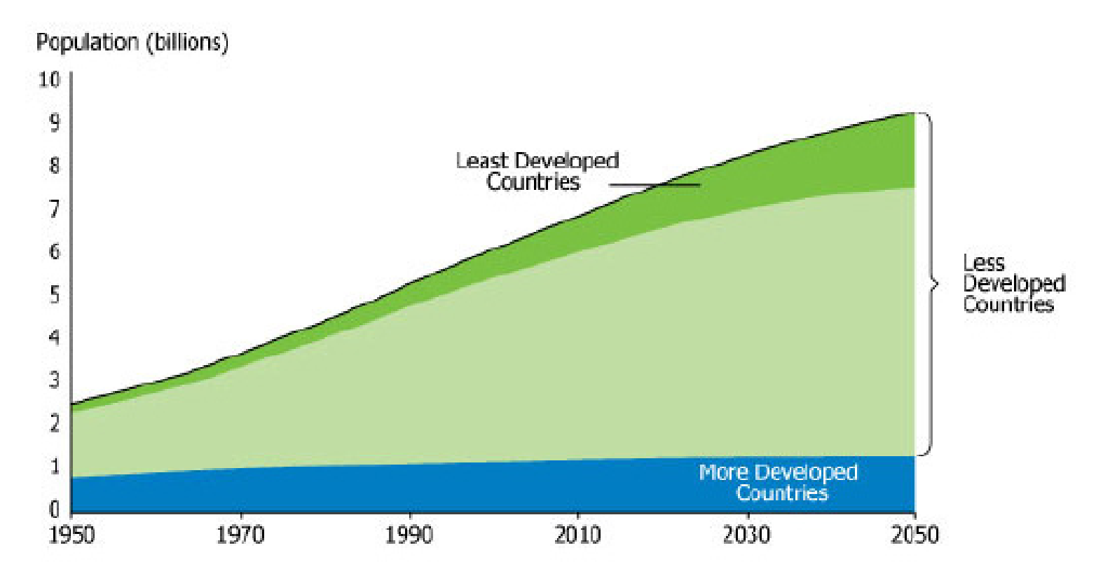 Figure 14: World populations projections 1950 to 2050: Division between countries according to development.