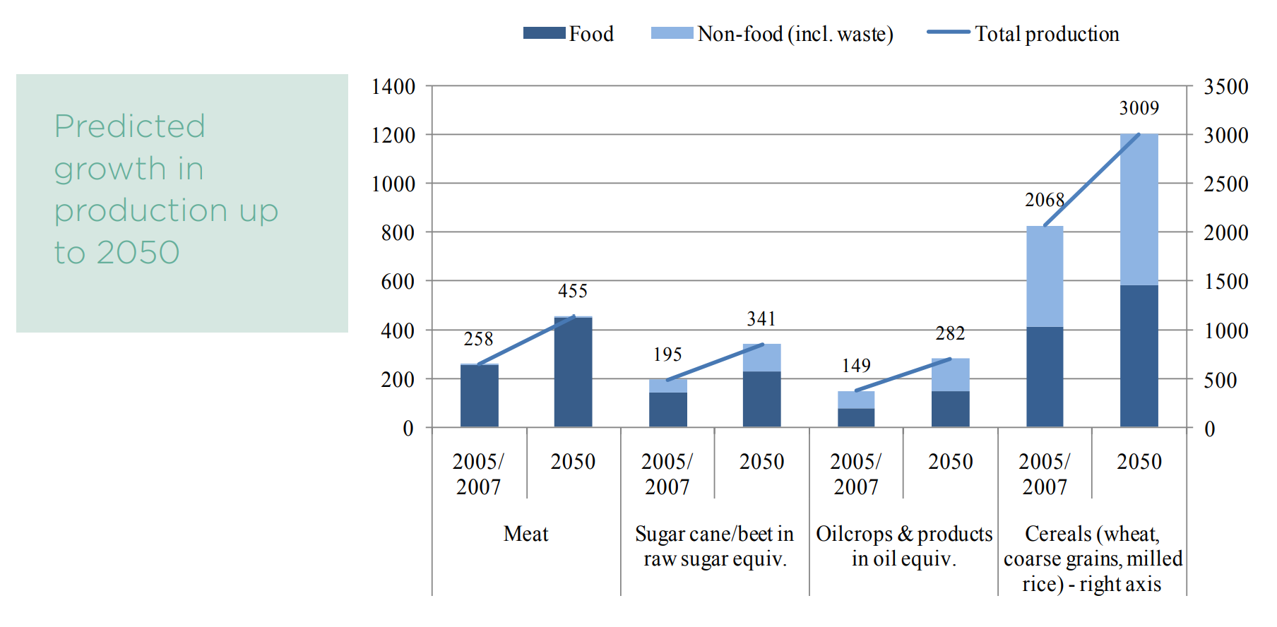 Figure 16: Projected growth in agricultural commodity production: 2005/2007 and 2050 projection