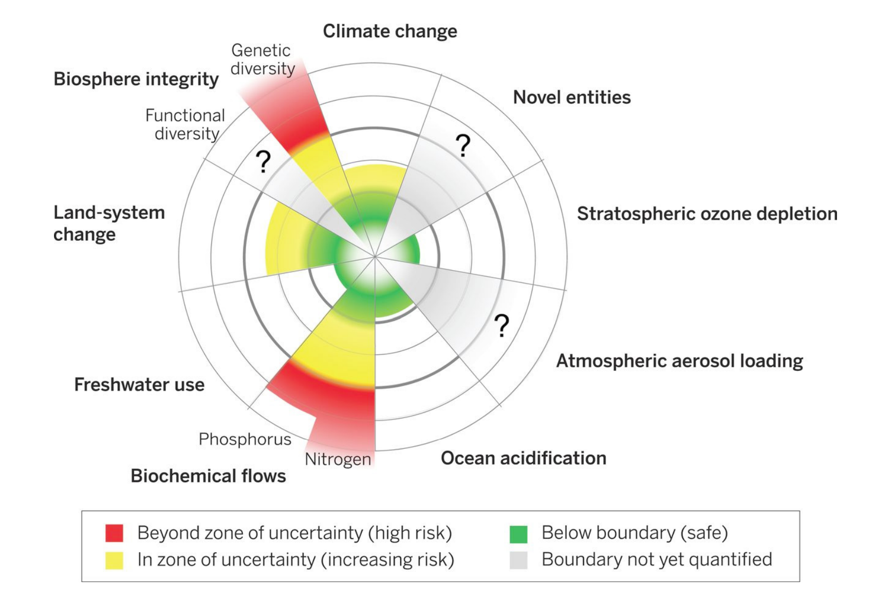 Figure 18: Planetary boundaries: estimated tipping points for changes in earth system functioning in relation to current human influence.