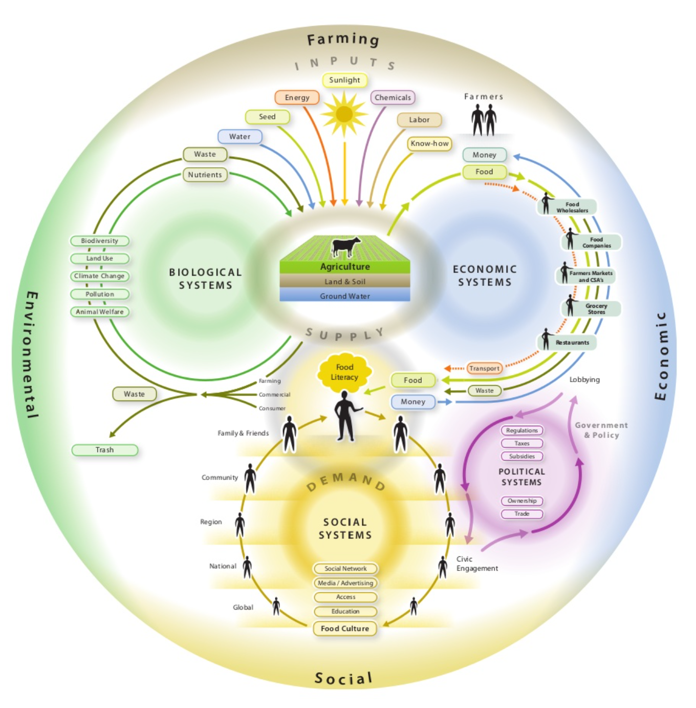 Figure 5: A simplified but holistic food system diagram.