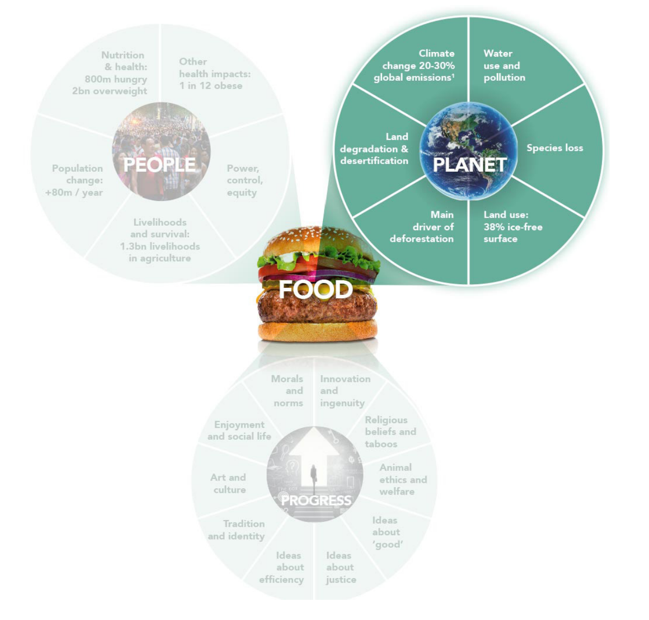 Figure 7: Connection between food systems and the environment