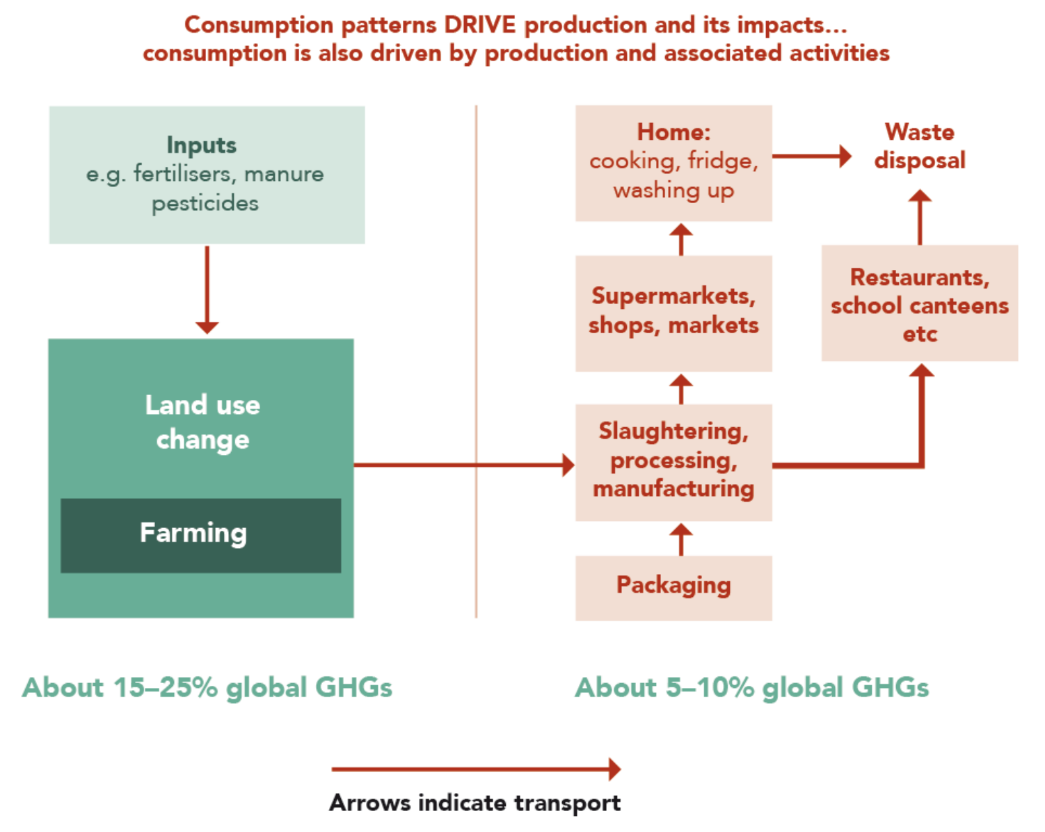 Figure 8: Food system greenhouse gas emissions from production and post-production activities.